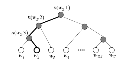 Hierarchical Softmax as output activation function in Neural