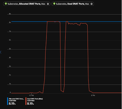 A graph showing total SNAT port usage over time with a threshold line drawn at the max number of SNAT ports available. The SNAT port usage quickly rises from zero to the max SNAT line and stays there for the duration of a test before resetting to zero. Then SNAT port usage rises sharply again as second time to the just below the max SNAT line and stays there for the duration of a test before dropping back to zero and remaining there.