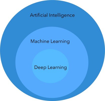 Machine Learning vs  Deep Learning - Towards Data Science