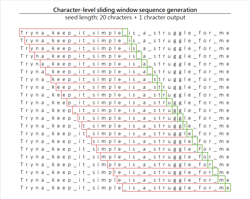 Sliding window on the dataset with input/output generation