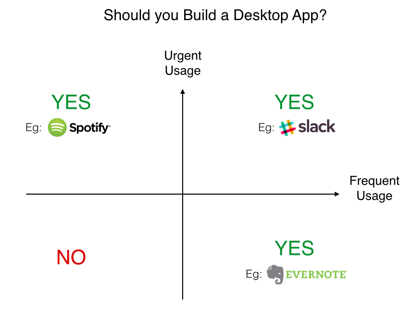 Why desktop apps are still popular?