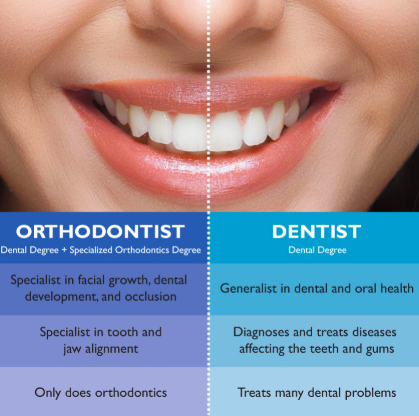 A Guarantee for Private Orthodontist Near Me