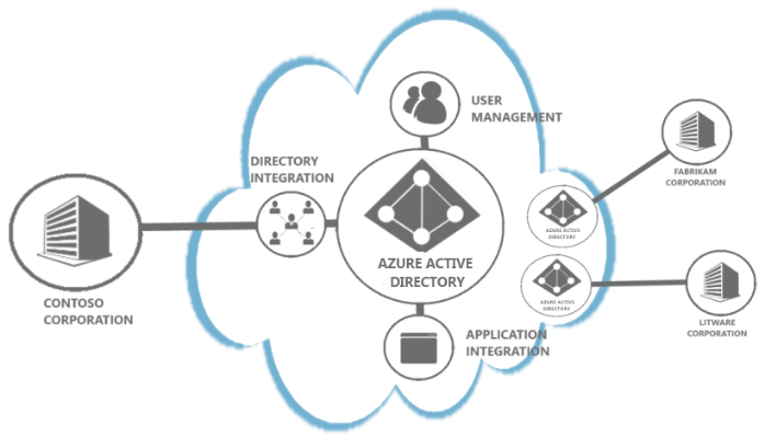 Difference Between Azure AD vs Active Directory (AD) and AWS