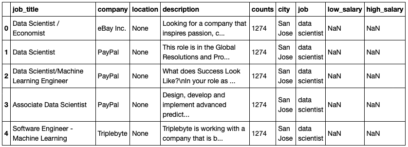 How To Use Nlp To Find A Tech Job And Win A Hackathon By Jim King Towards Data Science