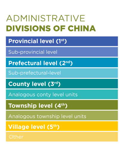 Colorful table displaying the administrative divisions of china