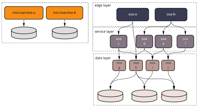 Microservices Databases