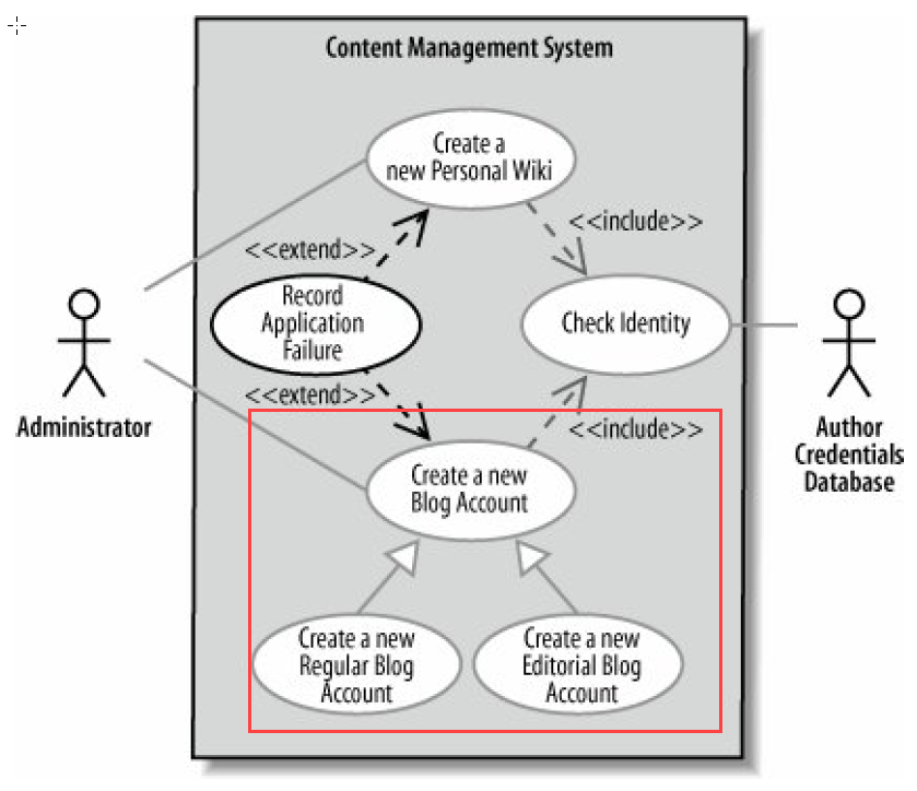 UML from What to How with Use Case and Activity Diagram