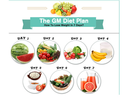 The General Motors (GM) Diet — Losing weight and health in 7