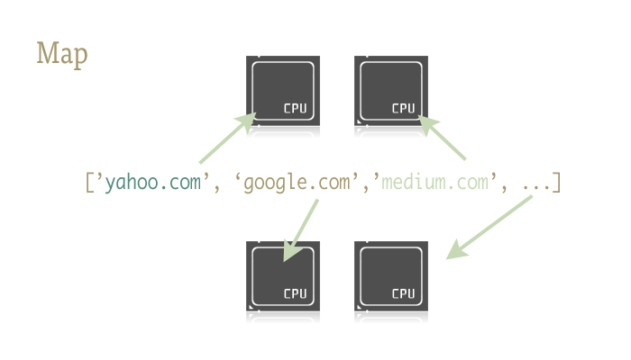 Asynchronous Web Scraping in Python using concurrent module
