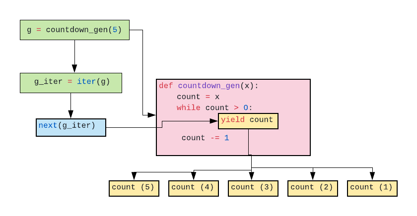 An Introduction To Python Generator Functions By Mark A Brennan Better Programming Medium