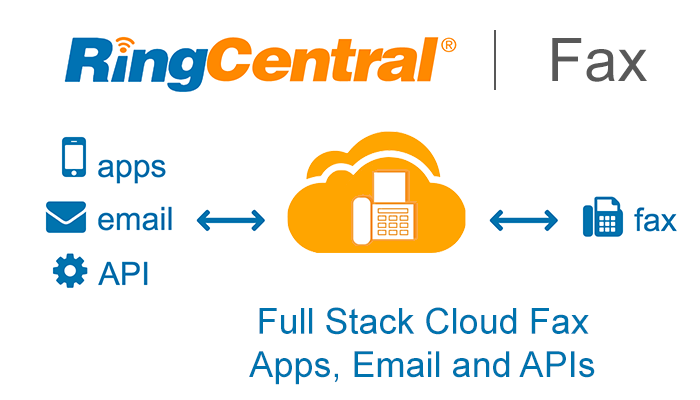 RingCentral Full Stack Fax Overview: Apps, Email and APIs