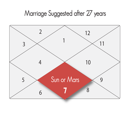 Marriage Predictions Decoded: Delayed, Early and Successful