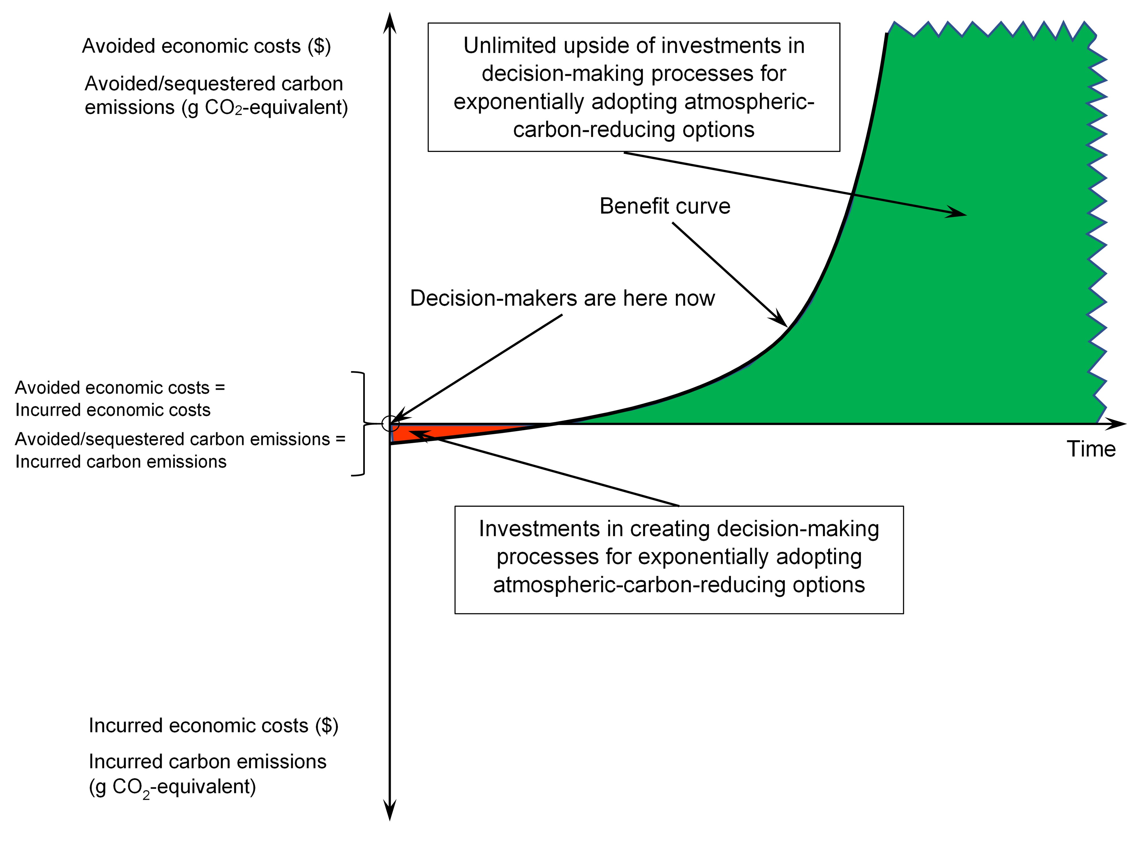 Unlimited Upside of Investments in Decision-making Processes for Exponentially Adopting Carbon-reducing Energy Options