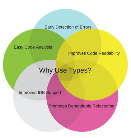 Strict Types: Typescript, Flow, Javascript — to be or not to be?
