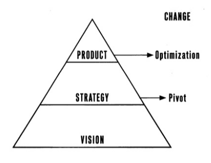 Product. Strategy. Vision triangle.