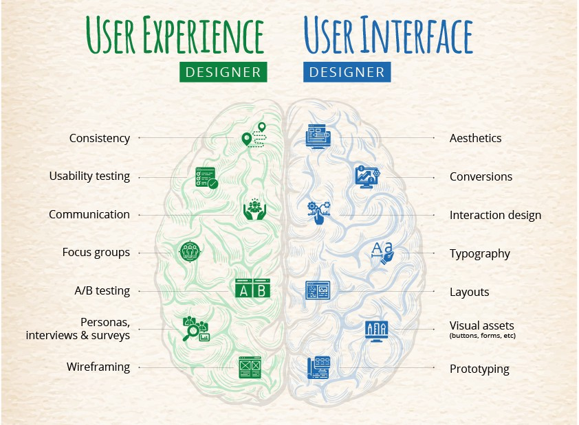 Transitioning From Ui To Ux Design How To Flawlessly Make That Career Change By Jayesh Patel Cactus Tech Blog Medium
