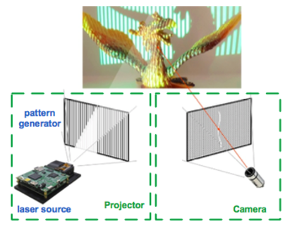 Depth sensors are the key to unlocking next level computer vision