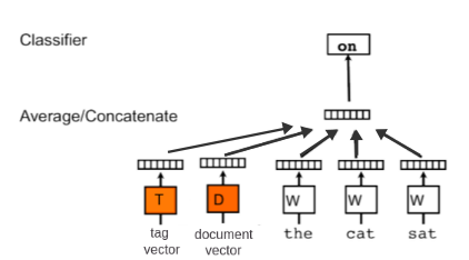 A gentle introduction to Doc2Vec - ScaleAbout - Medium