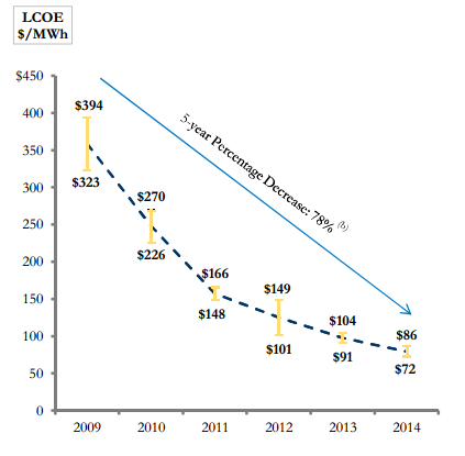 cost of solar electricity over time 2009 2014