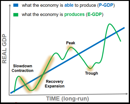 The RBC theory depicts how an economy tends to behave throughout the long-term