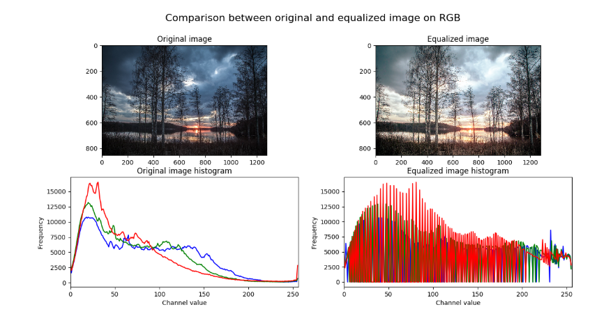 Image Histograms in OpenCV - Raghunath D - Medium
