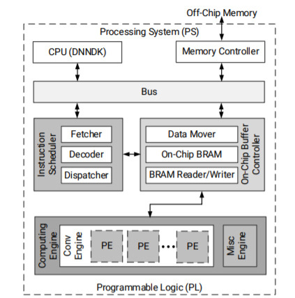 MicroZed Chronicles: The Deep Learning Processing Unit