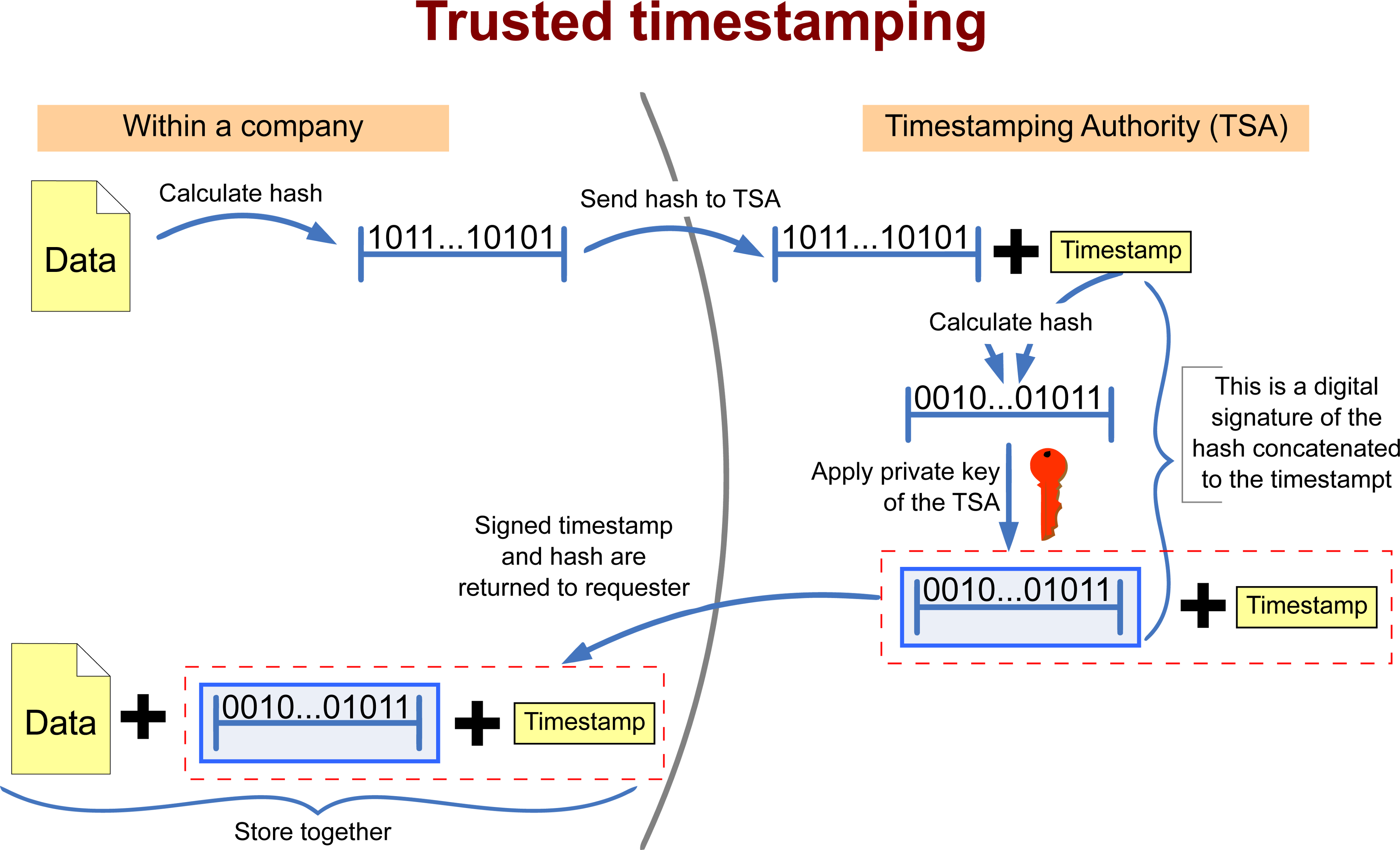 Graphic describing the process of requesting a timestamp token from a Timestamping Authority (TSA) (Original by Bart Van den Bosch, vector by Tsuruya, CC BY-SA 2.0 be)