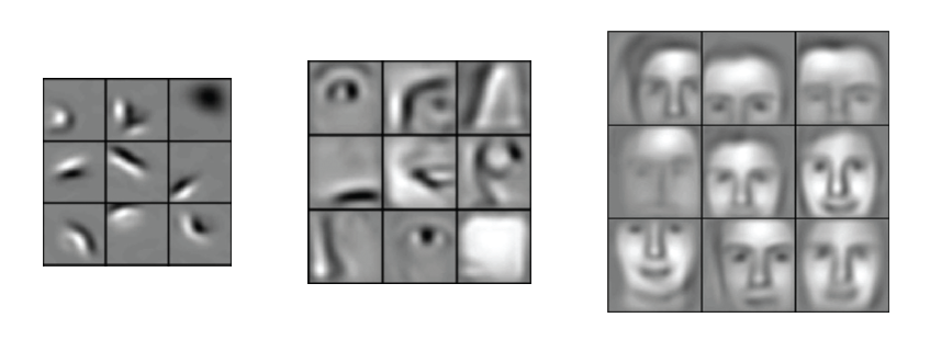 convolutional neural network on human face images