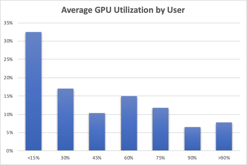Monitor and Improve GPU Usage for Training Deep Learning Models