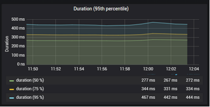 Graph of latency percentiles vs time. 50 percentile averages 267ms, 75 percentile averages 331ms and 95 percentile averages 442ms. Lower percentiles vary by about 10ms over the course of the 12  minutes, the 95 percentile varys by up to 20ms. In general the percentile profiles are very flat and smooth other than a gradual peak starting at 8 minutes, peaking at 10 minutes and gradually dropping back down.