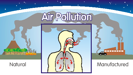 discuss the various kind of pollution