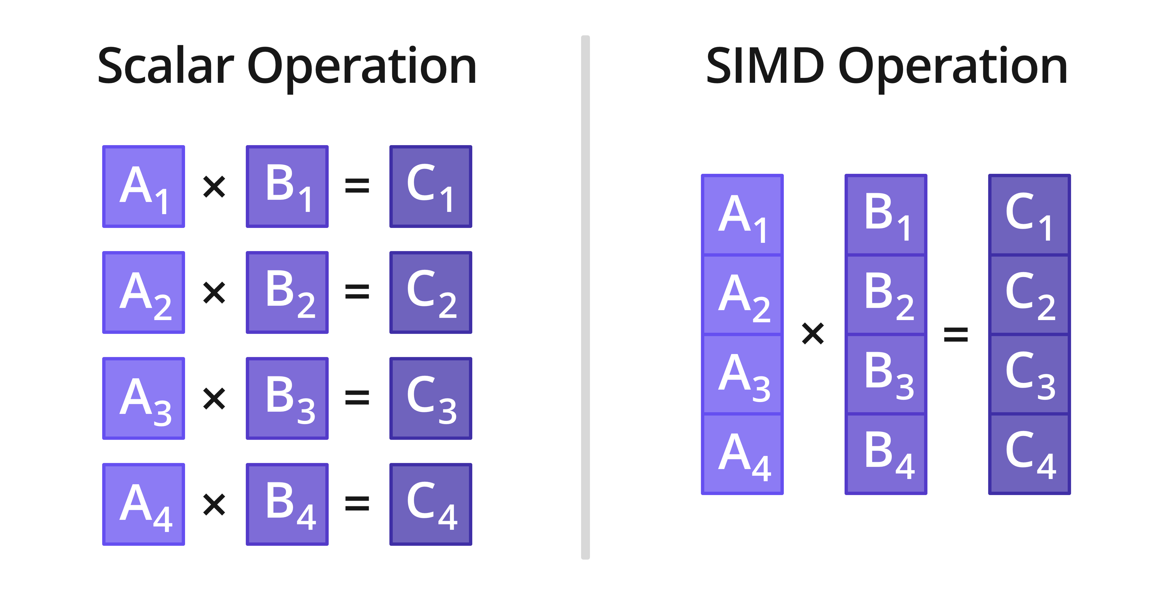 Scalar Operation vs SIMD vector operation