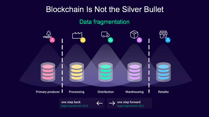 Blockchain Provenance Traceability Chain Of Custody By John G Keogh Medium