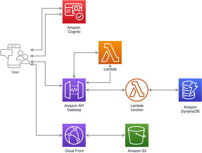 Project AWS Diagrams