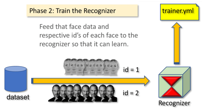 Real time Face Recognition using AI 28