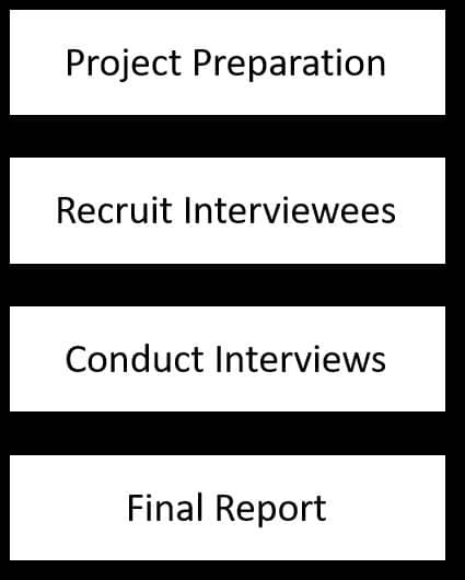 product manager user conference interview process