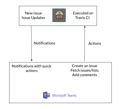 Advanced ChatOps with Microsoft Teams — Part 2 — Real world use cases