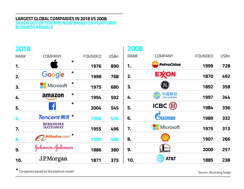The Platform Economy Seven Of The 10 Most Valuable Companies By Jennifer L Schenker The Innovator News