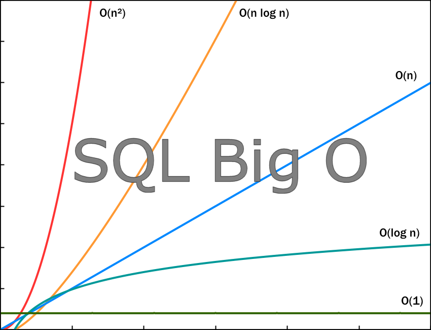 Estimate time complexity of Java and SQL query.