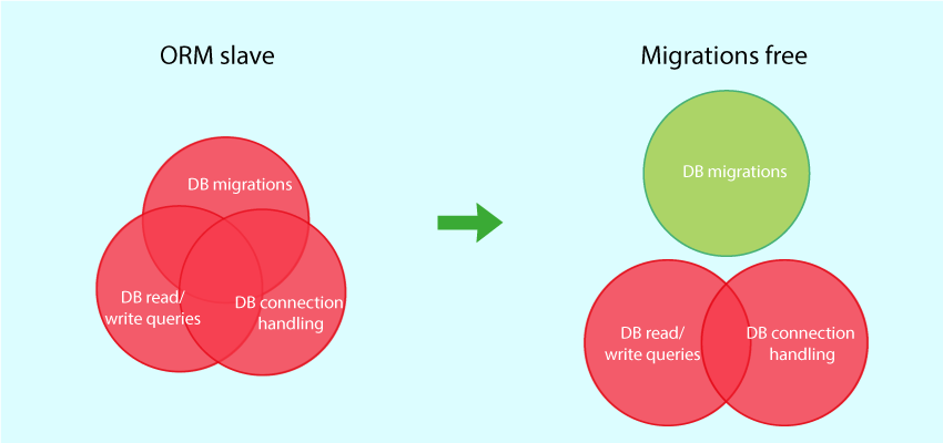 Breaking Free From the ORM: Decoupling Database Migrations