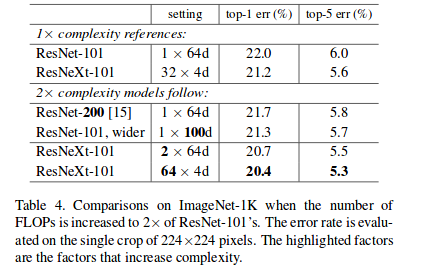 Understanding and Implementing Architectures of ResNet and ResNeXt