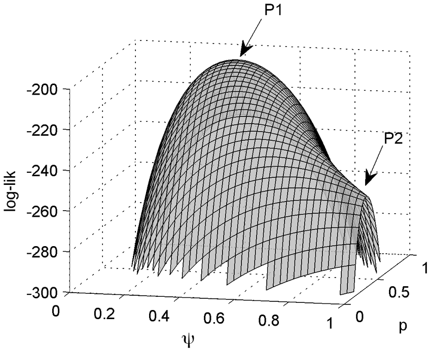The Kalman Filter and (Maximum) Likelihood - Towards Data