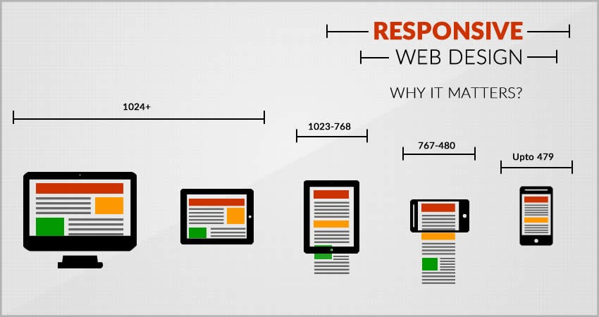 Responsive Web Design Guidelines What It Is And How To Use It By Website Design Company In Delhi Medium