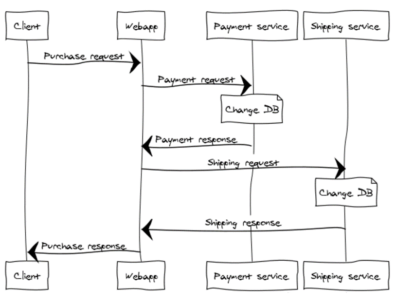 How to implement business transactions in microservices