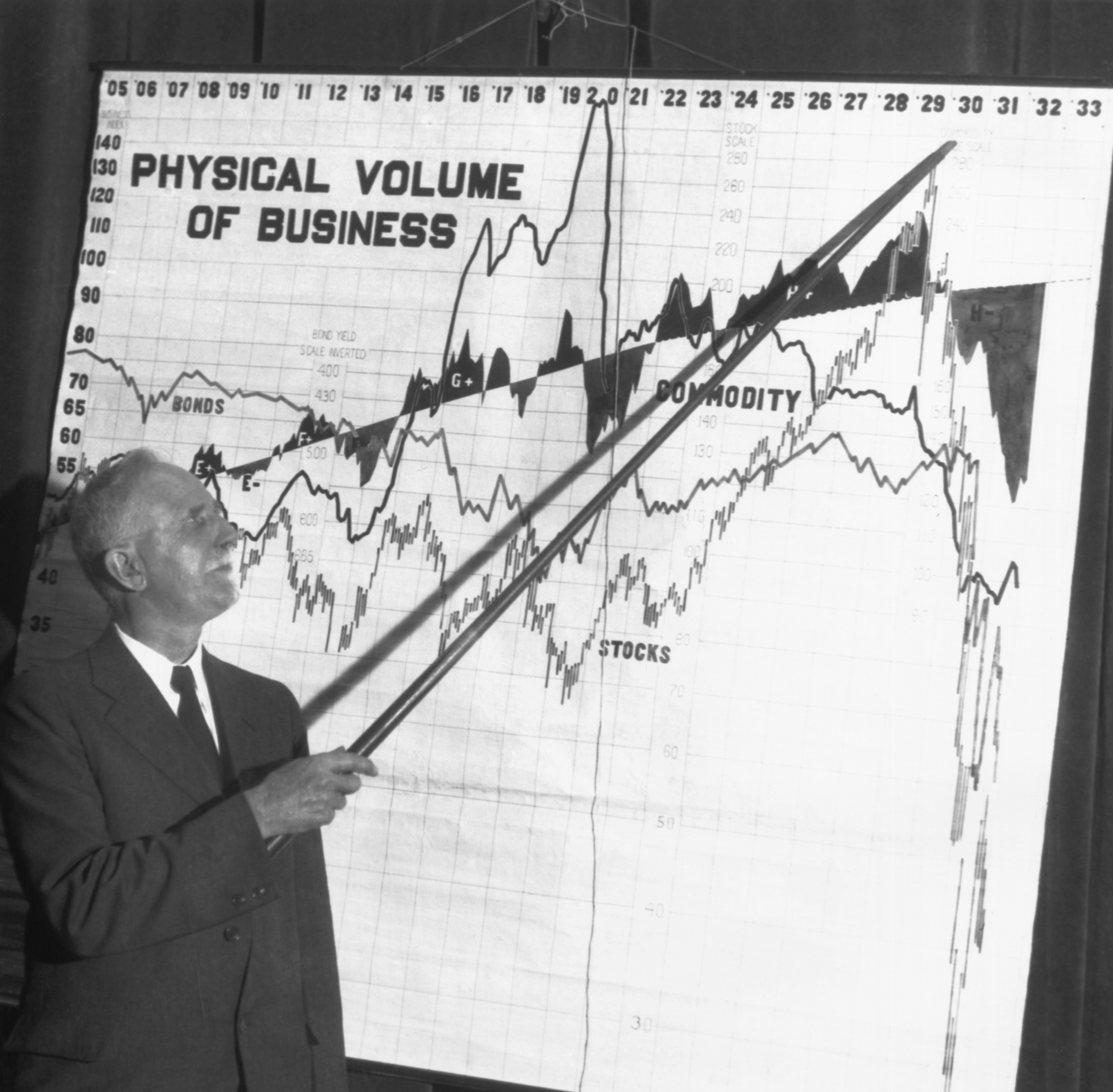 "Roger W. Babson points to a graph titled ""Physical Volume of Business"""