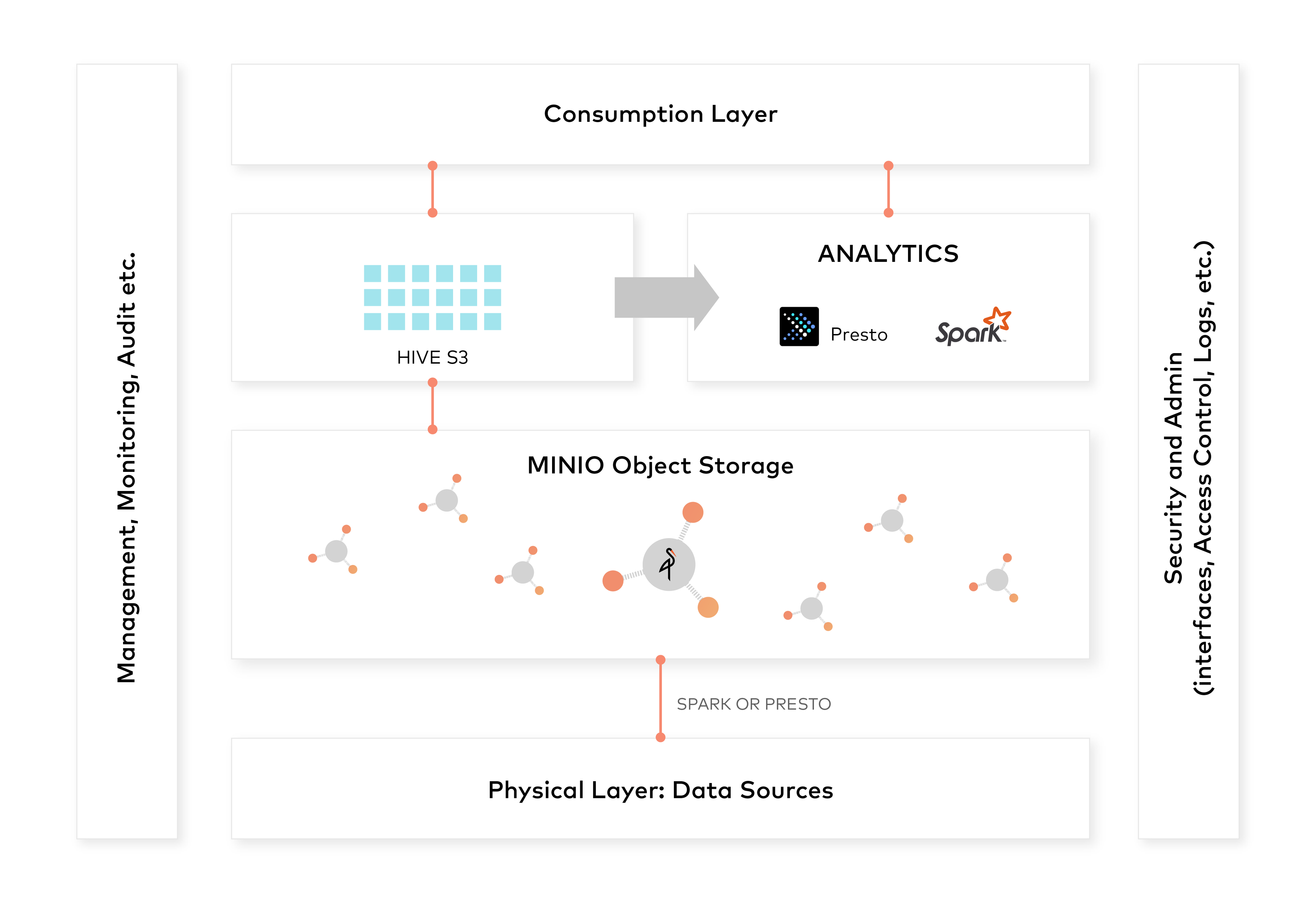 Modern Data Lake with Minio : Part 2 - High Performance