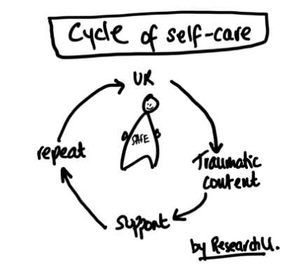 The ideal cycle of self-care for user researchers.