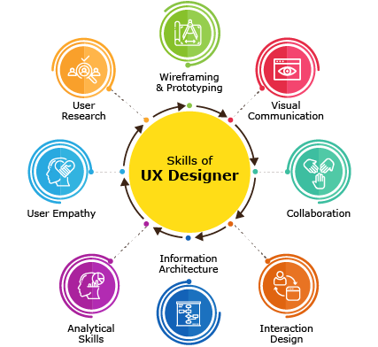 8 Must Have Skills For A Ux Designer By Yuj Designs Partners In Design Medium