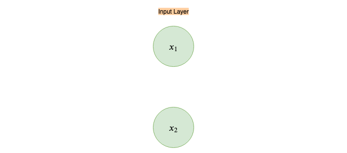 Nothing but NumPy: Understanding & Creating Neural Networks with Computational Graphs from Scratch