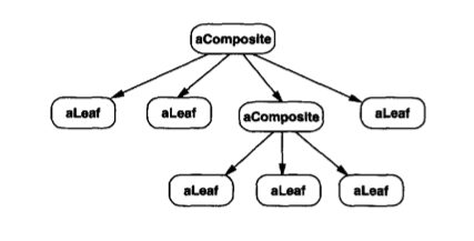Composite Pattern In Swift Definition By Romain Brunie Jul 2020 Level Up Coding